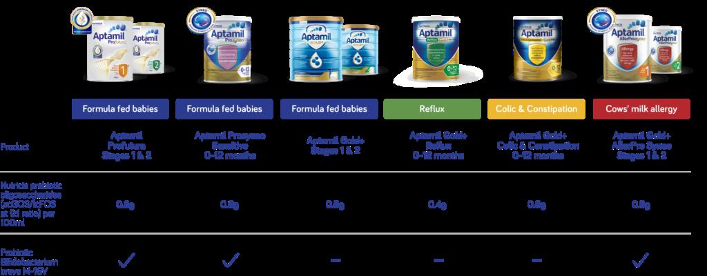 Aptamil product range