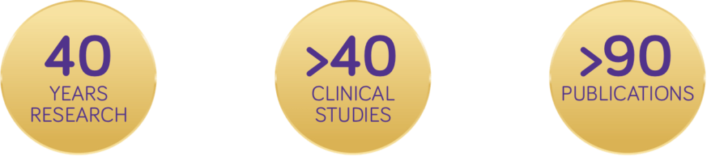 40 years research, >40 clinical studies & >90 publications