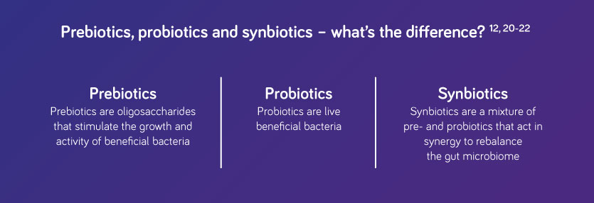 difference between probiotics, prebiotics and synbiotics