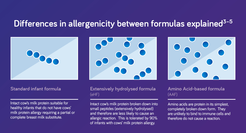 differences in allergenicity